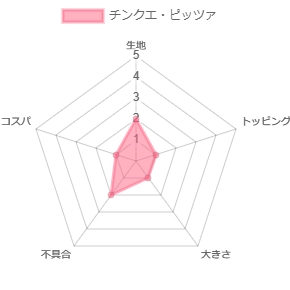 チンクエ・ピッツァのレーダーチャート
