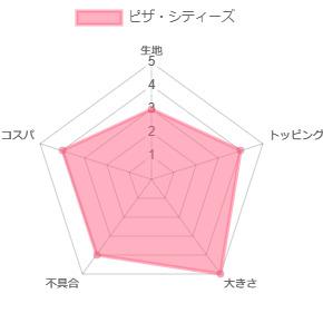 ピザ・シティーズのレーダーチャート